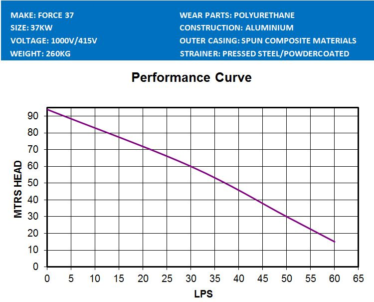 Force 37 Performance Curve